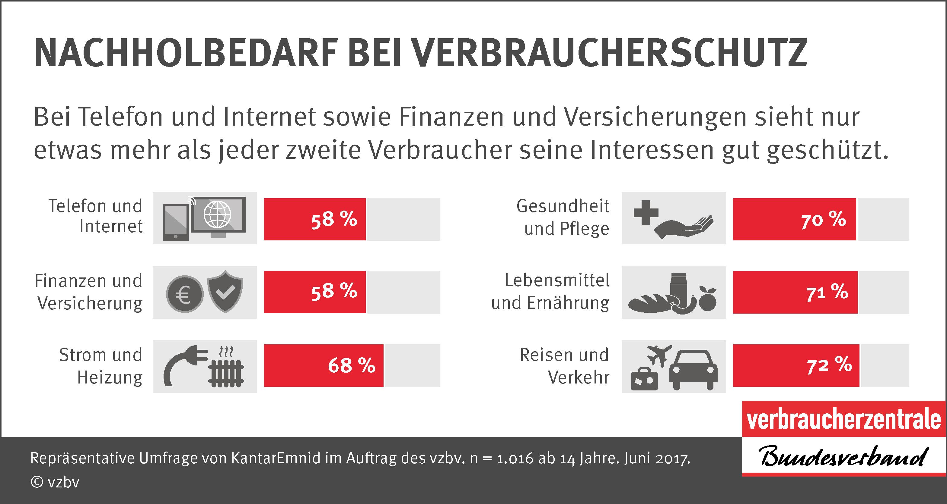 Infografik Verbraucherreport 2017: Nachholbedarf bei Verbraucherschutz
