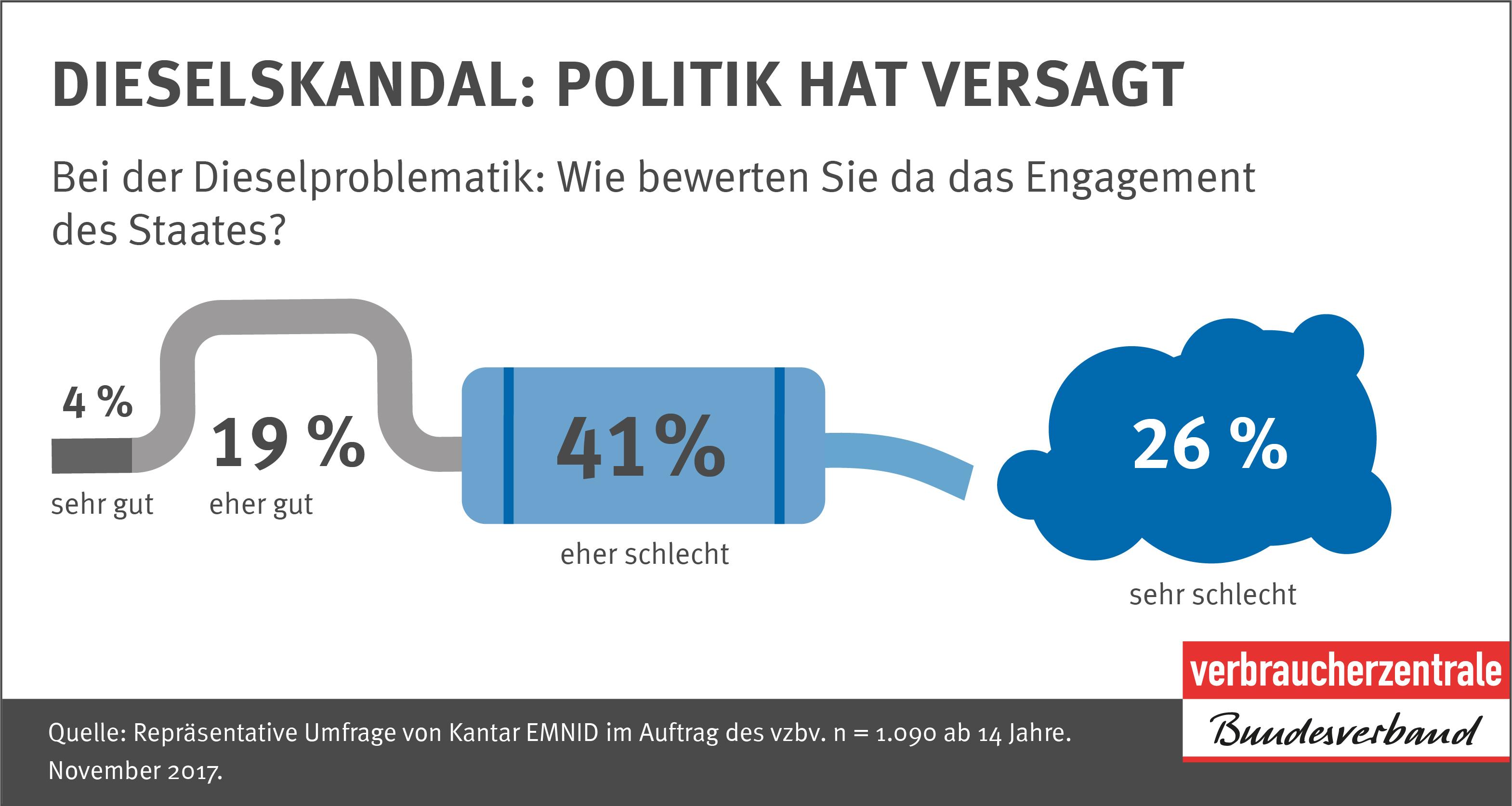 Infografik - Dieselskandal: Politik hat versagt