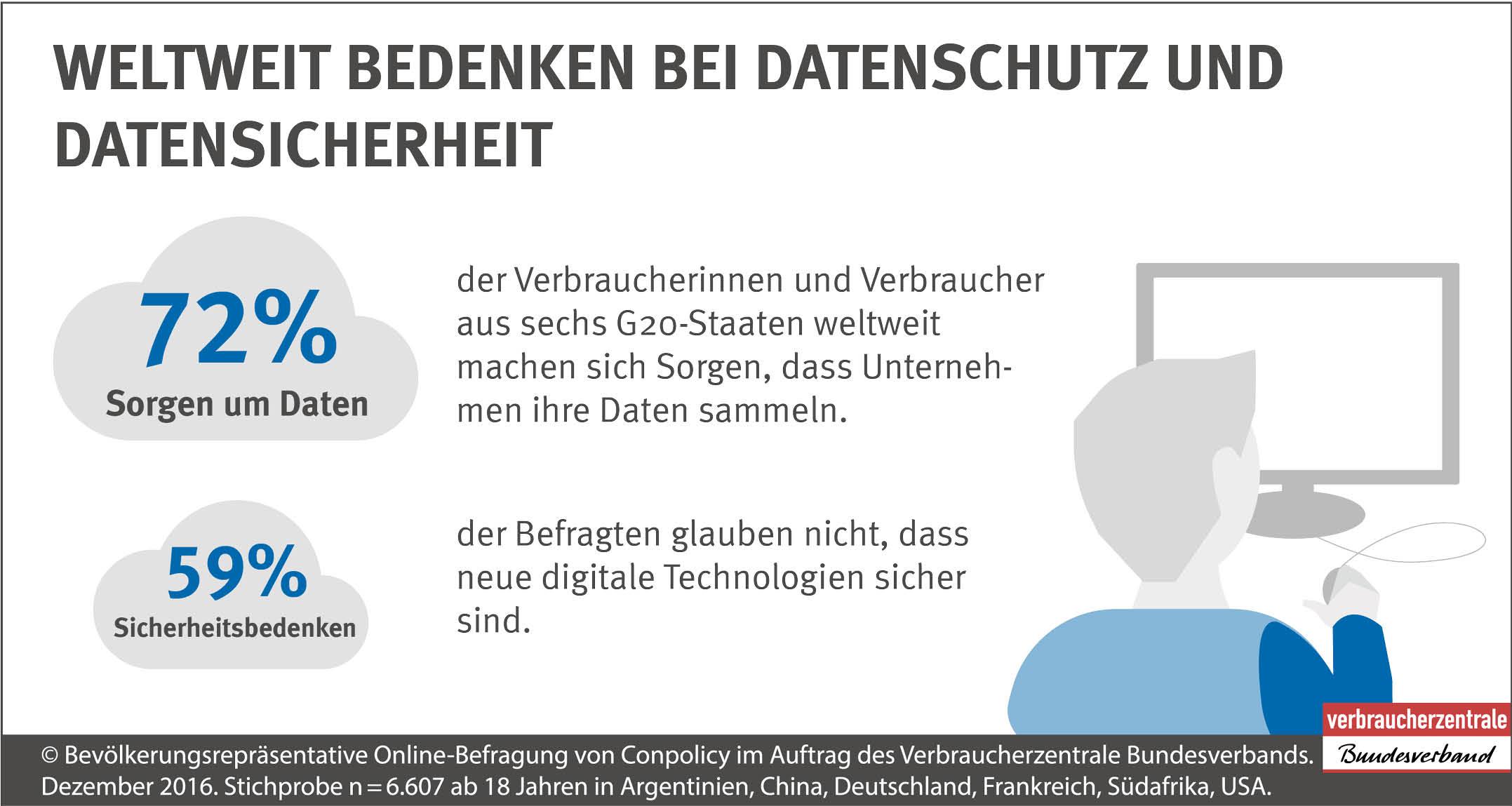 Infografik: Weltweit Bedenken bei Datenschutz und Datensicherheit