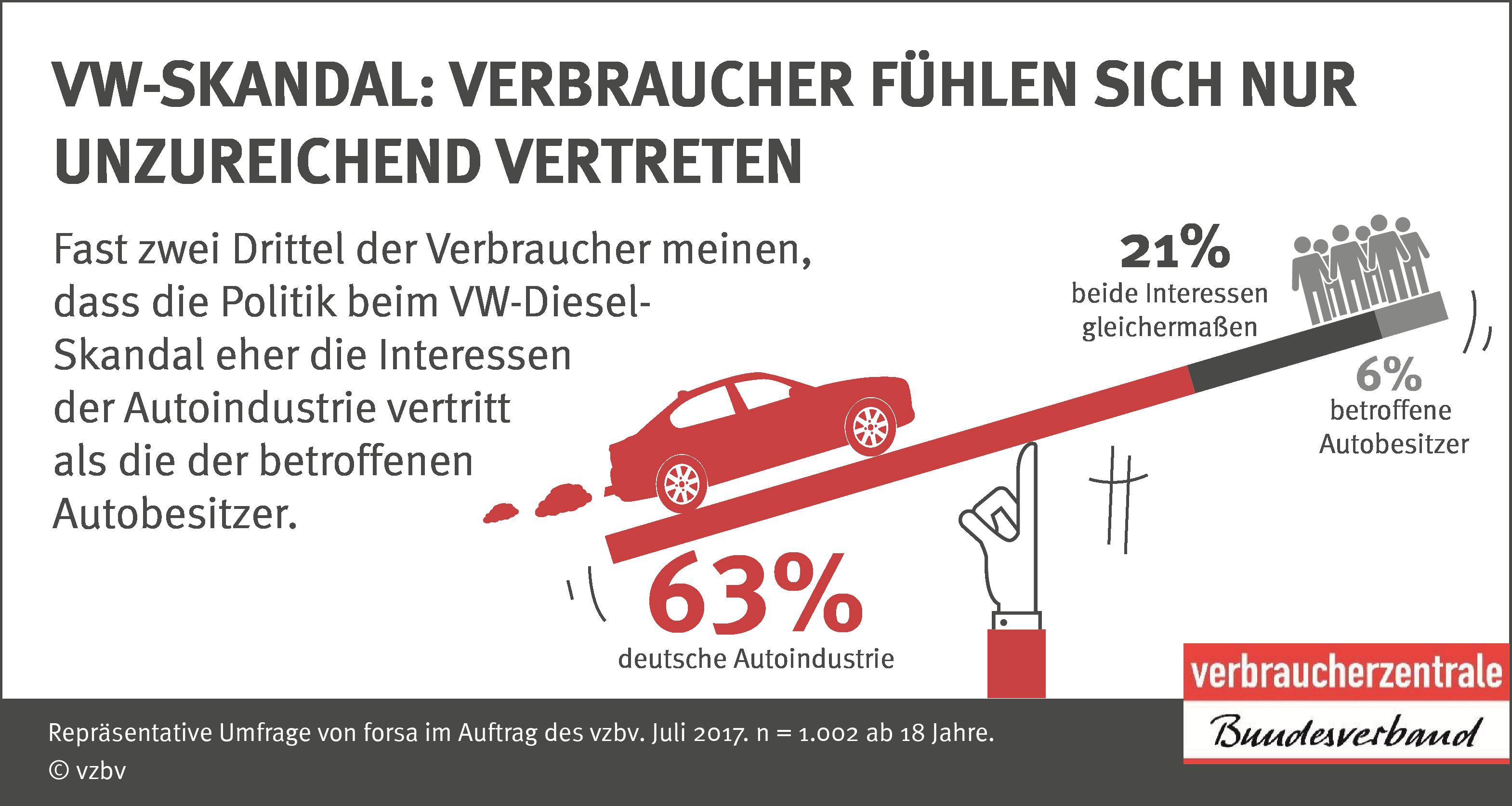 VW-Skandal: Verbraucher fühlen sich nur unzureichend vertreten