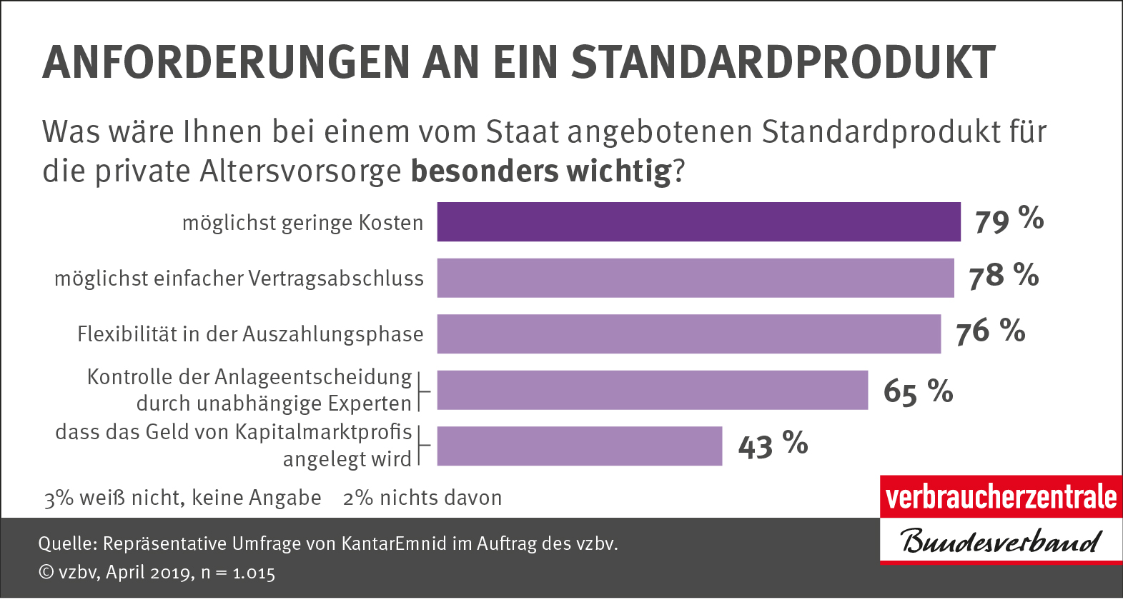 Infografik: Anforderungen an ein Standardprodukt_Verbraucherzentrale Bundesverband e.V.