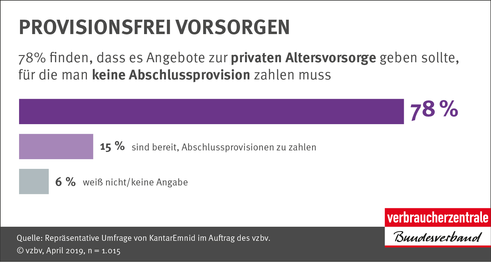 Infografik: Provisionsfrei vorsorgen_Verbraucherzentrale Bundesverband e.V.