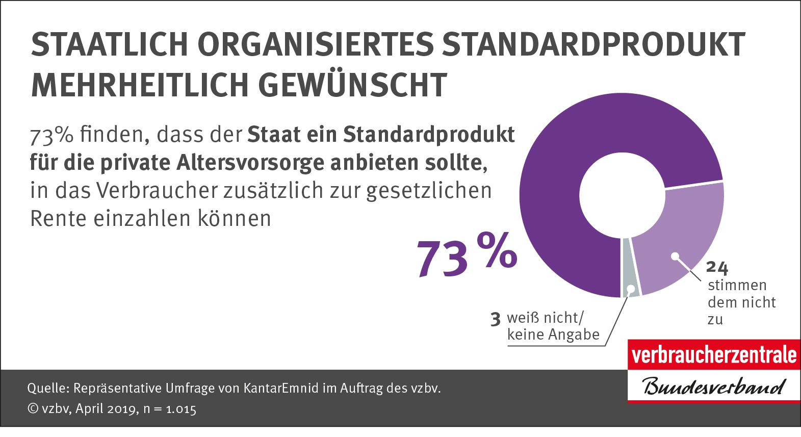 Infografik: Staatlich organisiertes Standardprodukt mehrheitlich gewünscht_Verbraucherzentrale Bundesverband e.V.