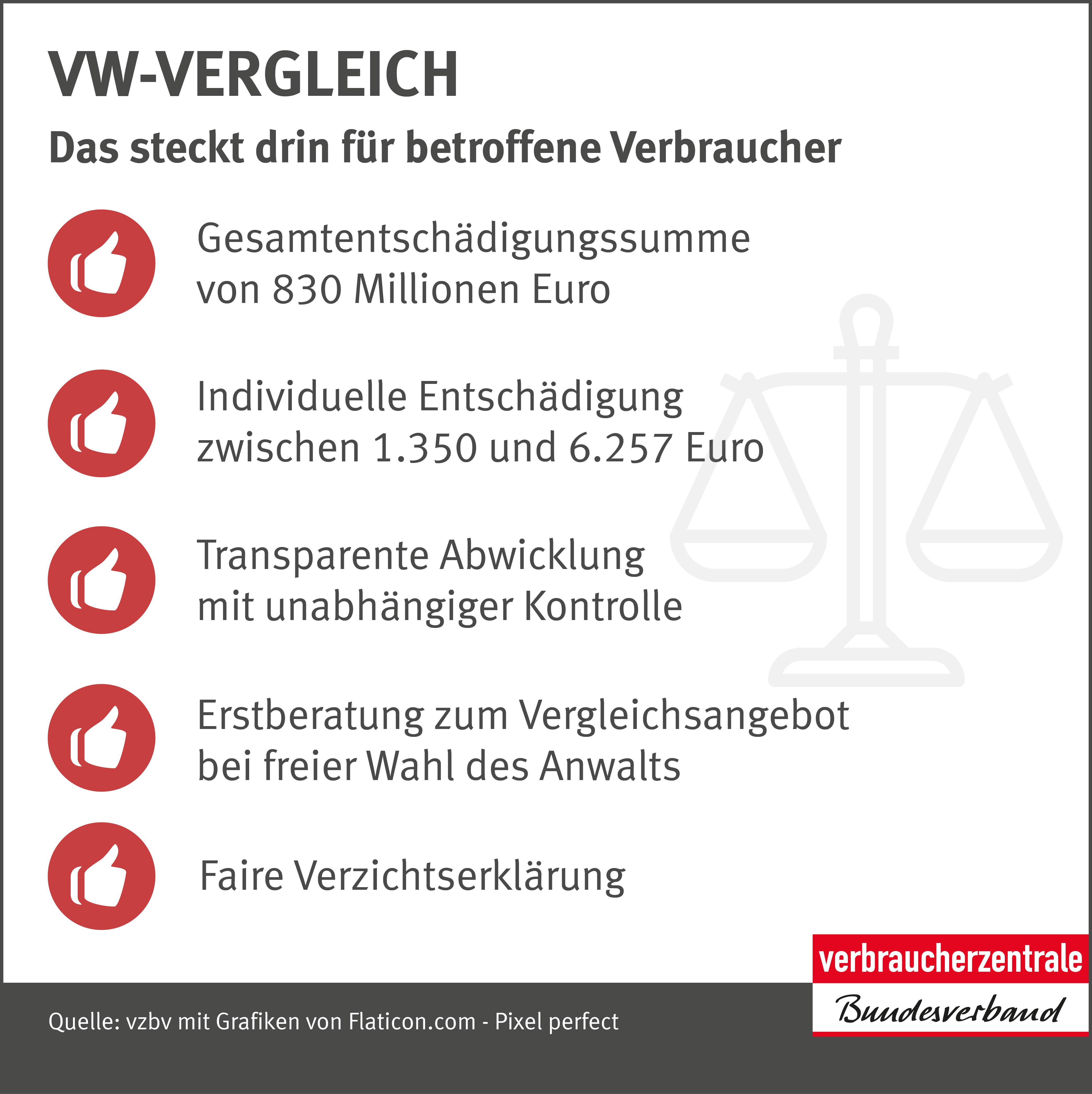 Infografik: Vergleichsergebnis vzbv-Musterfeststellungsklage gegen VW