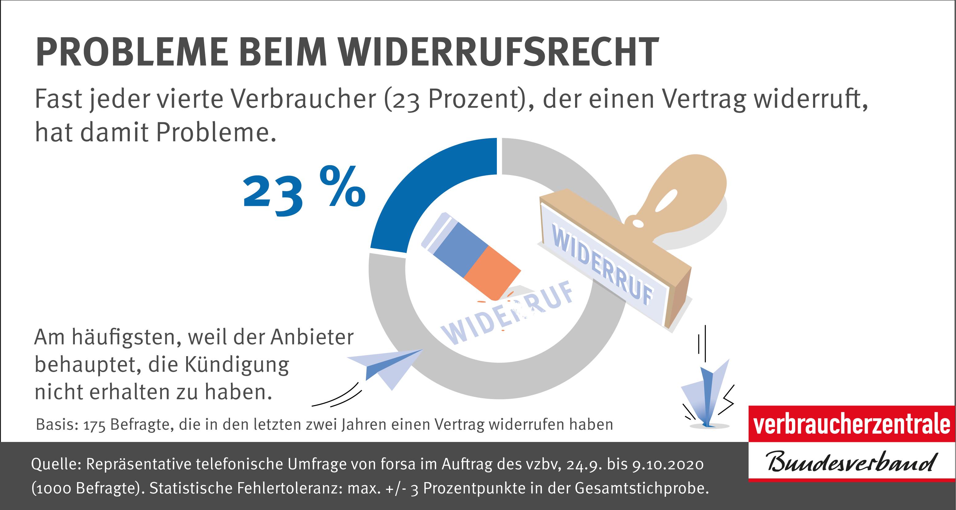 Probleme beim Widerrufsrecht   Infografik des vzbv   November 2020