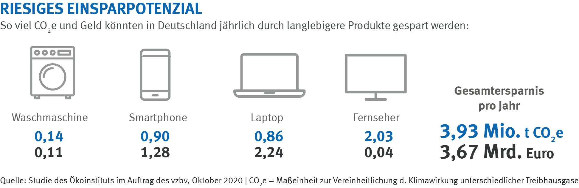 Riesiges Einsparpotenzial: So viel CO²e und Geld könnten in Deutschland jährlich durch langlebigere Produkte gespart werden | Infografik des vzbv | November 2020