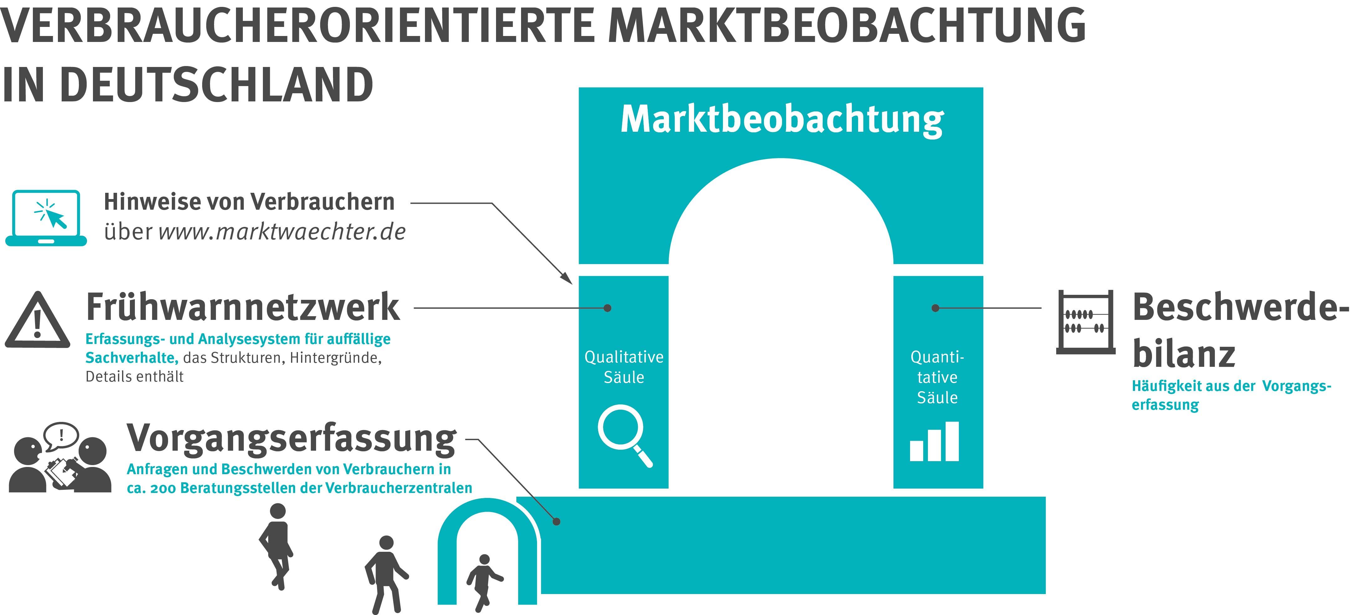Infografik mit zwei Säulen, einem Dach und einem Sockel